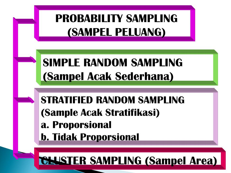 PROBABILITY SAMPLING (SAMPEL PELUANG)