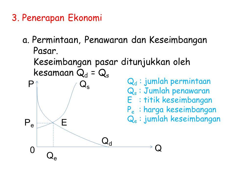 a. Permintaan, Penawaran dan Keseimbangan Pasar.