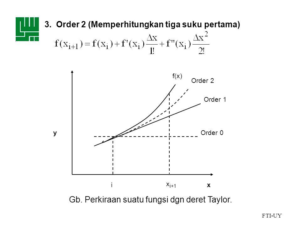 Gb. Perkiraan suatu fungsi dgn deret Taylor.