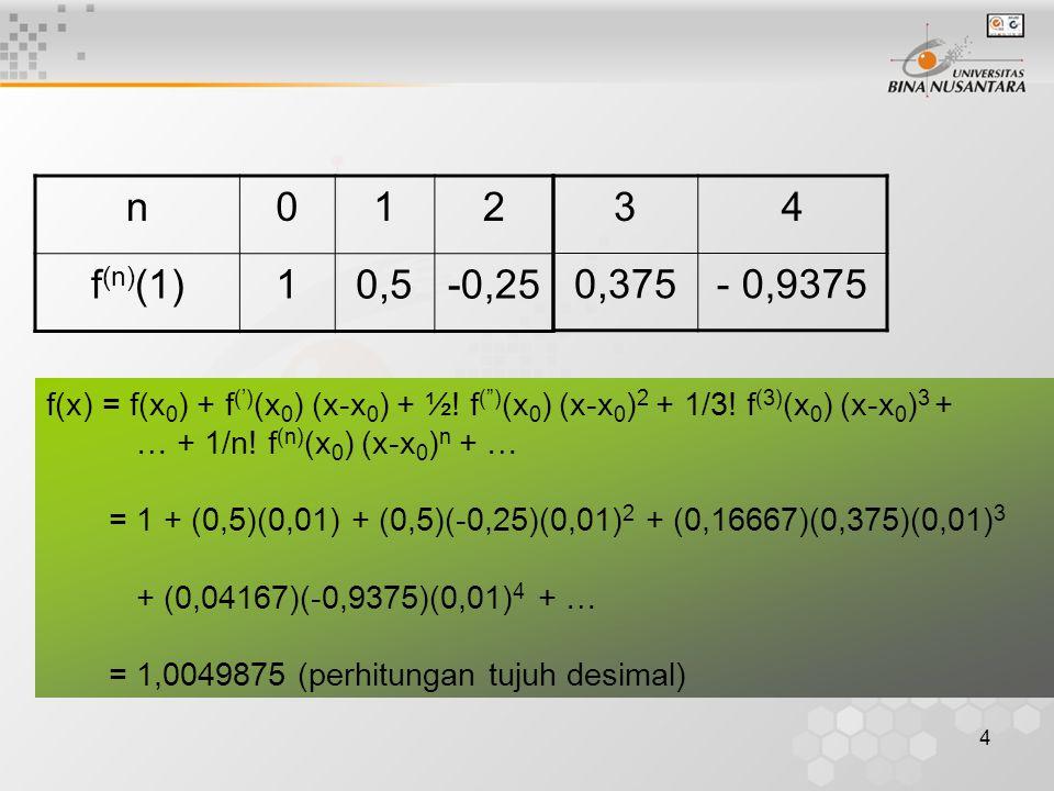 n 1. 2. f(n)(1) 0,5. -0,25. 3. 4. 0,375. - 0,9375. f(x) = f(x0) + f(')(x0) (x-x0) + ½! f( )(x0) (x-x0)2 + 1/3! f(3)(x0) (x-x0)3 +