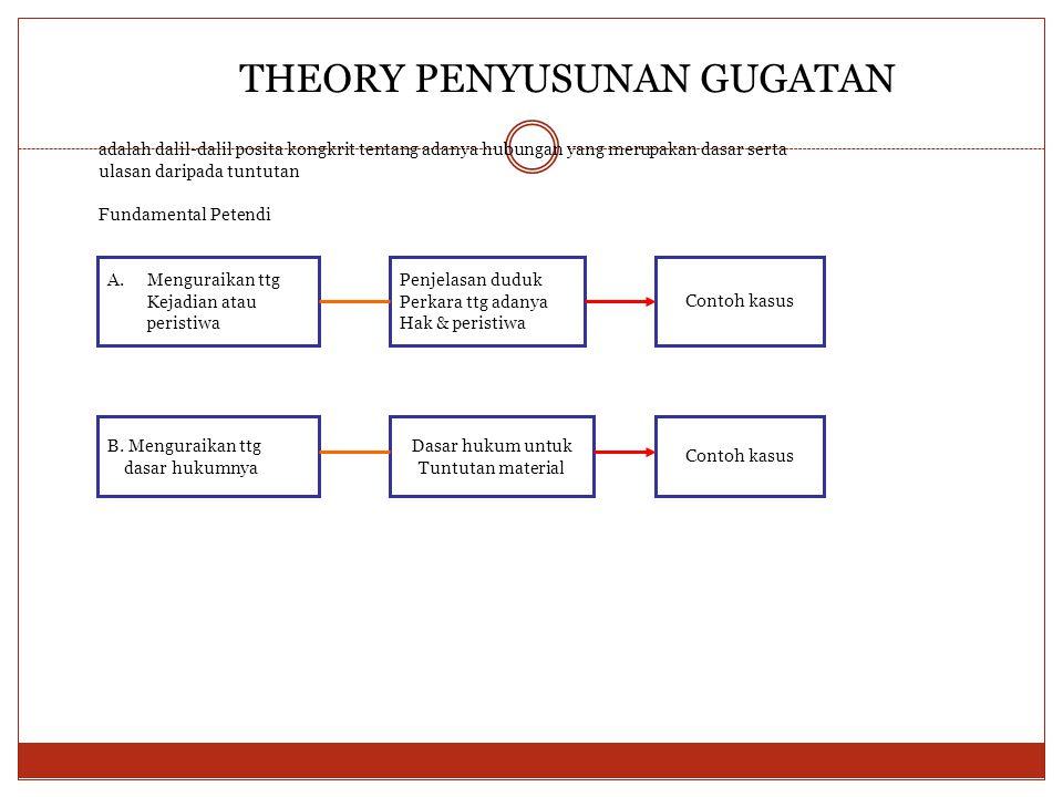 THEORY PENYUSUNAN GUGATAN