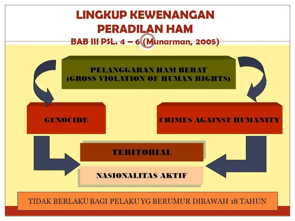 LINGKUP KEWENANGAN PERADILAN HAM BAB III PSL. 4 – 6 (Munarman, 2005)