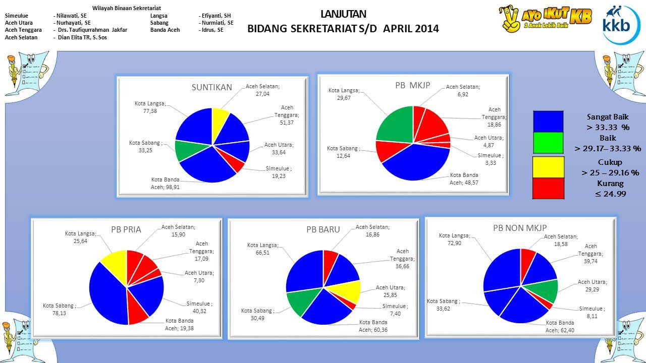 Wilayah Binaan Sekretariat BIDANG SEKRETARIAT S/D APRIL 2014