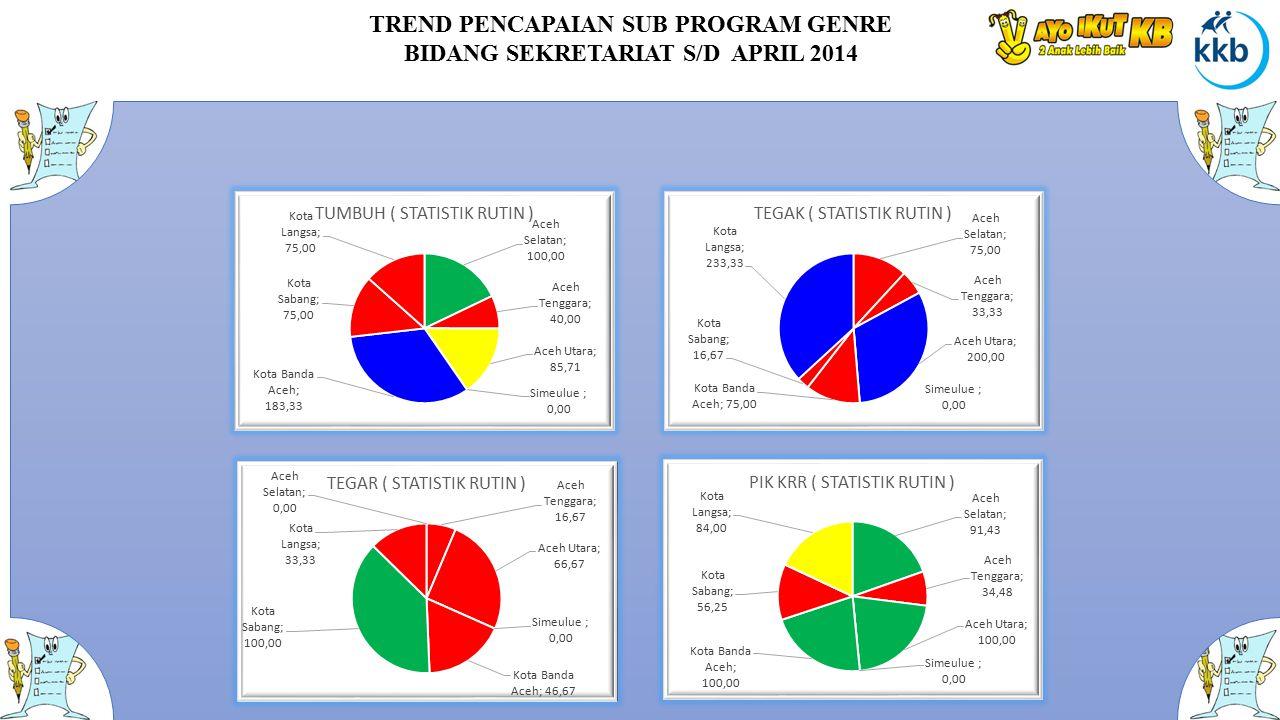 TREND PENCAPAIAN SUB PROGRAM GENRE BIDANG SEKRETARIAT S/D APRIL 2014