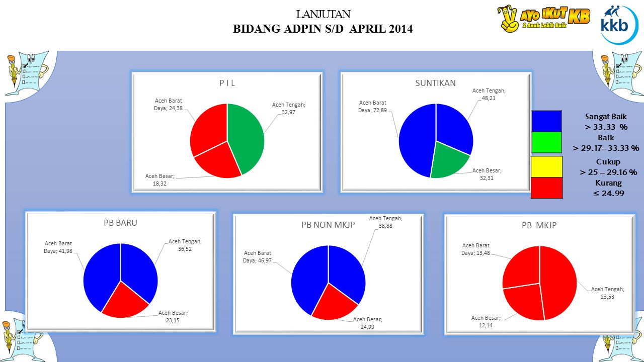 LANJUTAN BIDANG ADPIN S/D APRIL 2014 Sangat Baik > 33.33 % Baik