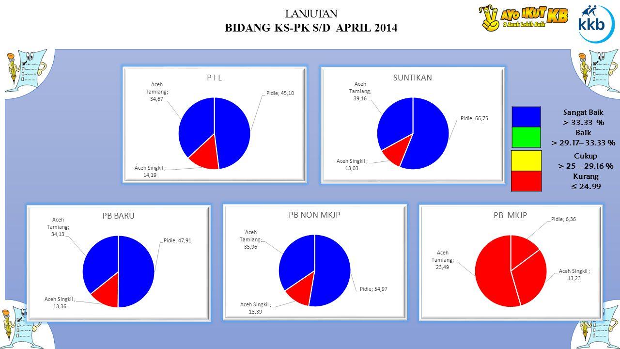 LANJUTAN BIDANG KS-PK S/D APRIL 2014 Sangat Baik > 33.33 % Baik