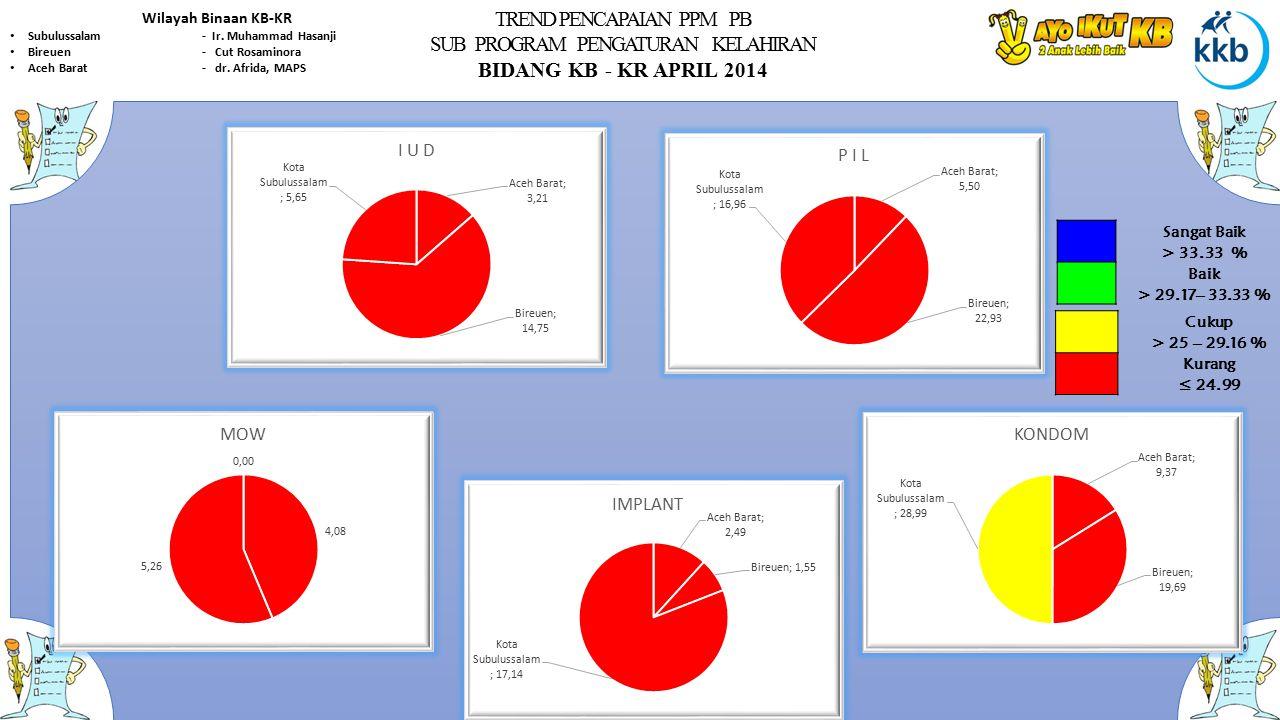 TREND PENCAPAIAN PPM PB SUB PROGRAM PENGATURAN KELAHIRAN