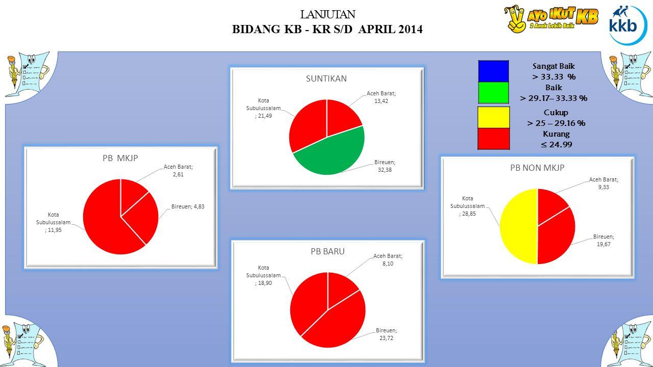 LANJUTAN BIDANG KB - KR S/D APRIL 2014 Sangat Baik > 33.33 % Baik