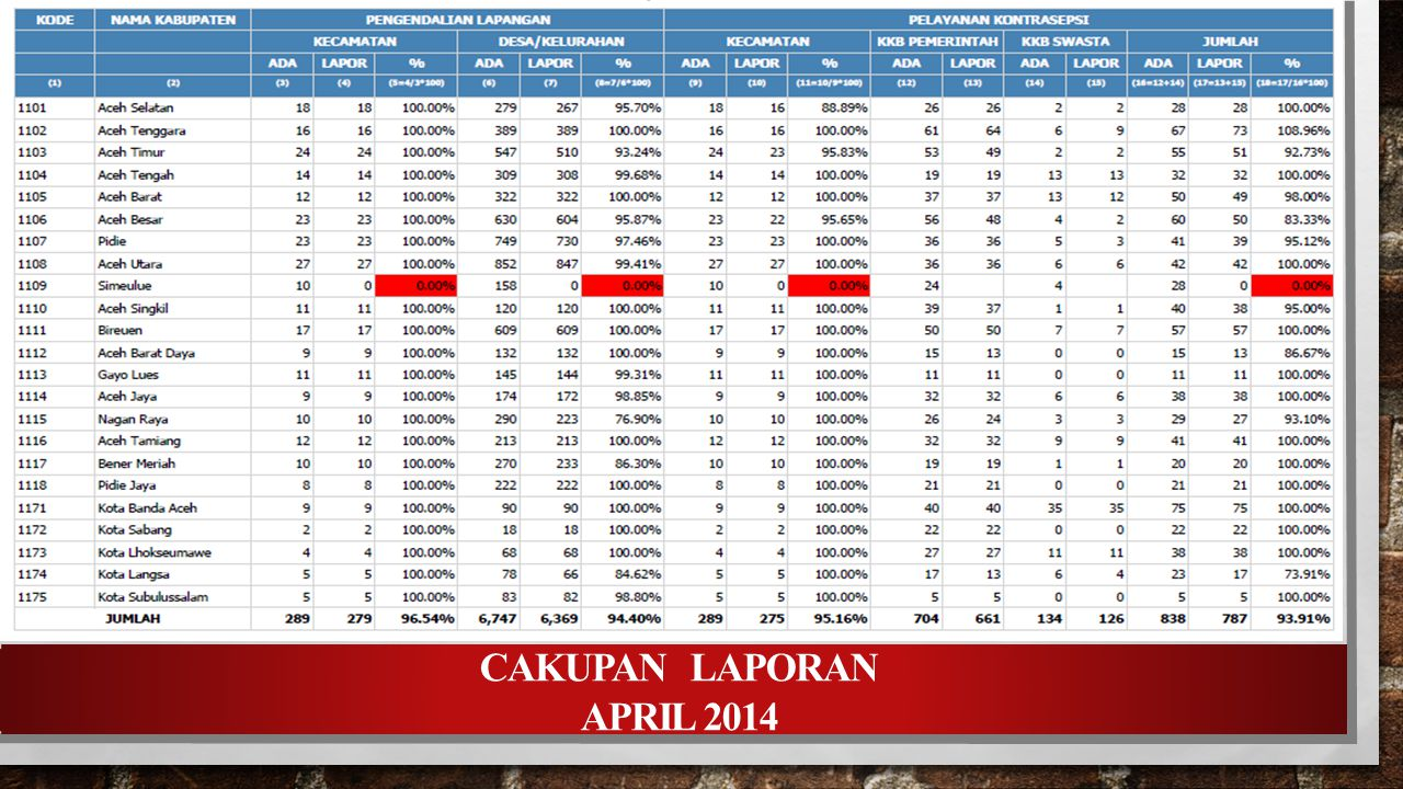 CAKUPAN LAPORAN APRIL 2014