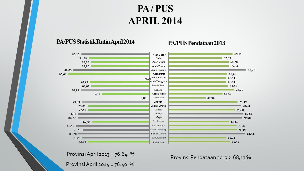 PA/PUS Statistik Rutin April 2014