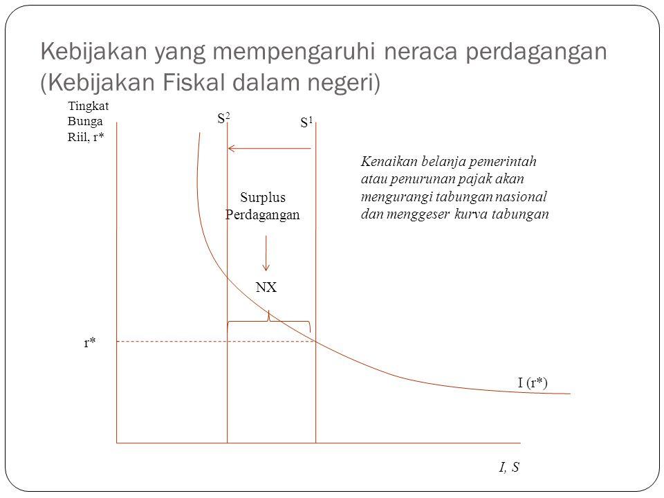 Kebijakan yang mempengaruhi neraca perdagangan (Kebijakan Fiskal dalam negeri)