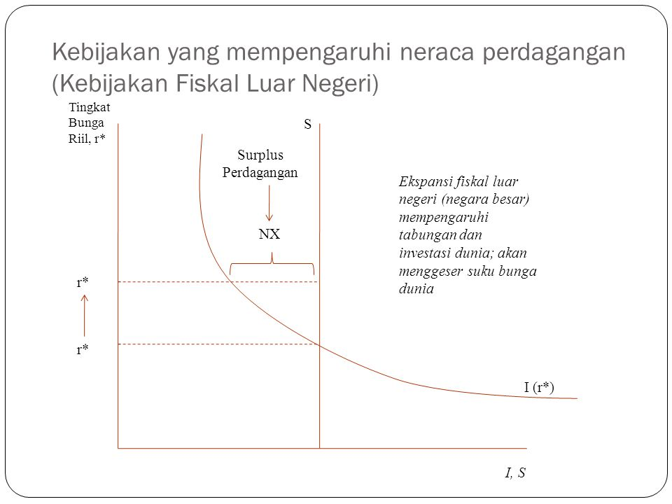 Kebijakan yang mempengaruhi neraca perdagangan (Kebijakan Fiskal Luar Negeri)
