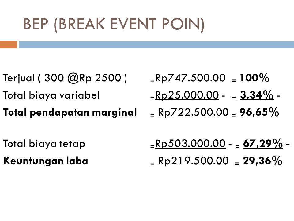 BEP (BREAK EVENT POIN) Terjual ( 300 @Rp 2500 ) ₌Rp747.500.00 ₌ 100%