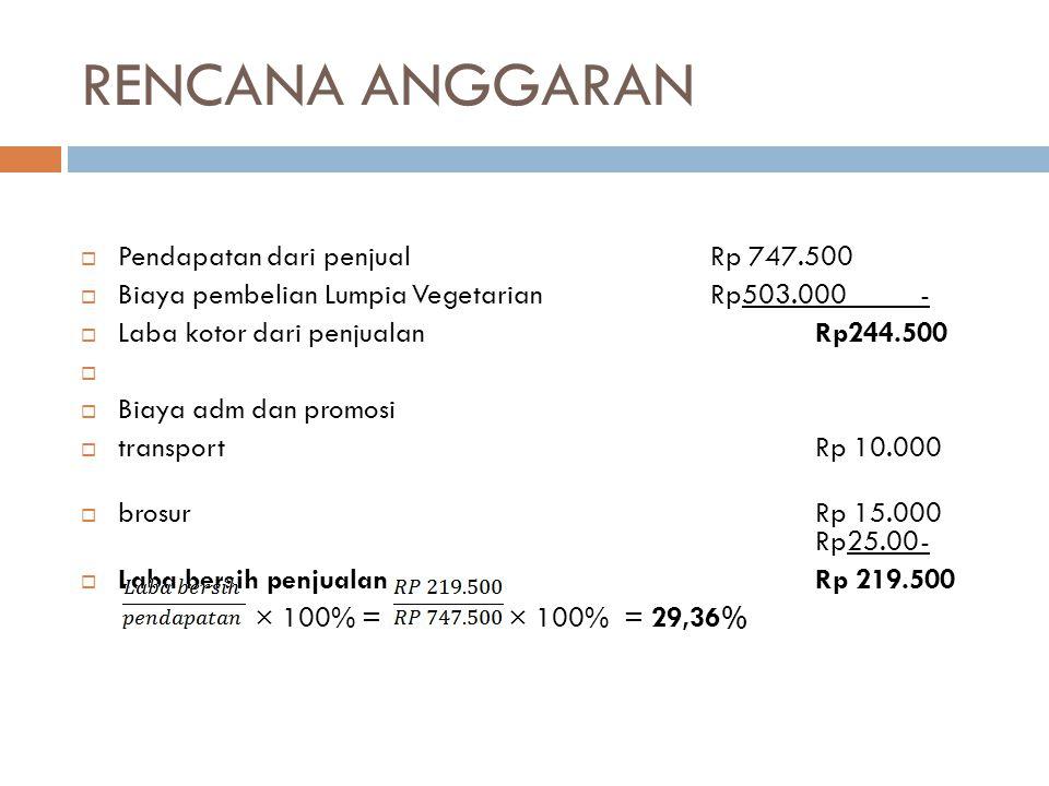 RENCANA ANGGARAN Pendapatan dari penjual Rp 747.500
