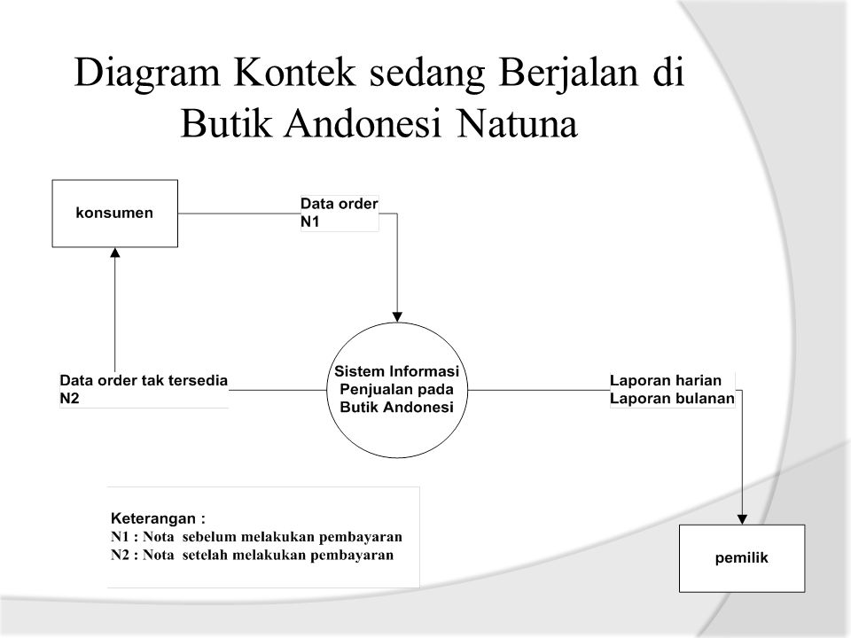 Diagram konteks 28 images diagram konteks level 2 gallery how to diagram ccuart Image collections