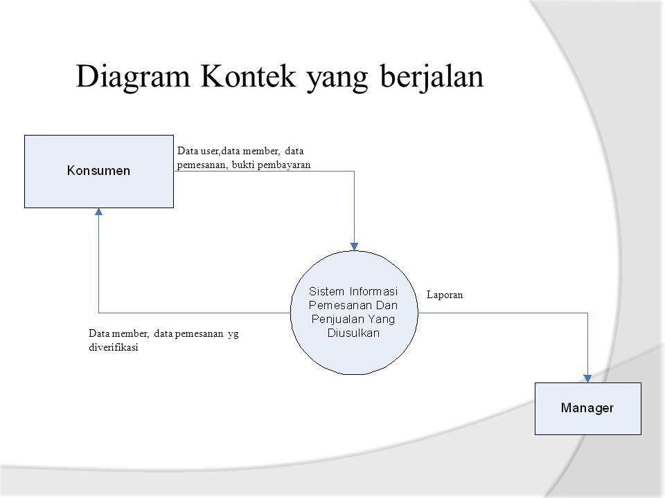Diagram Kontek yang berjalan