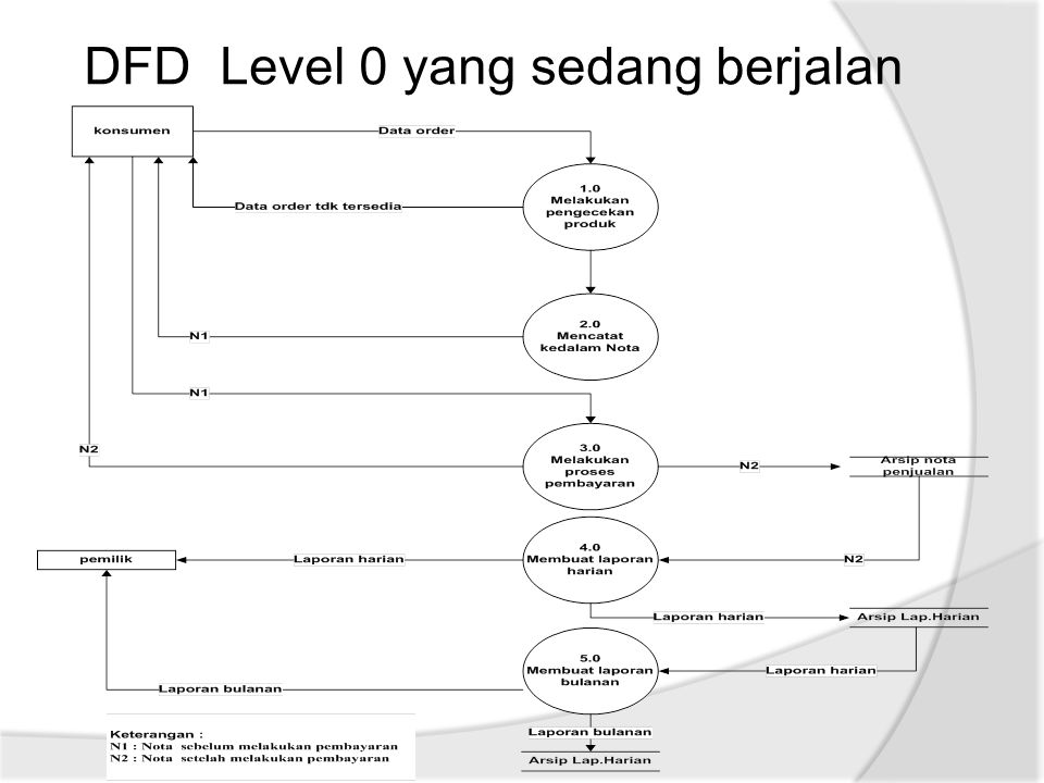 DFD Level 0 yang sedang berjalan