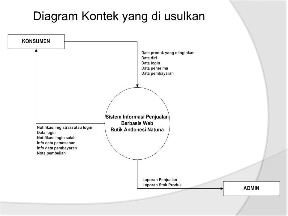 Diagram Kontek yang di usulkan