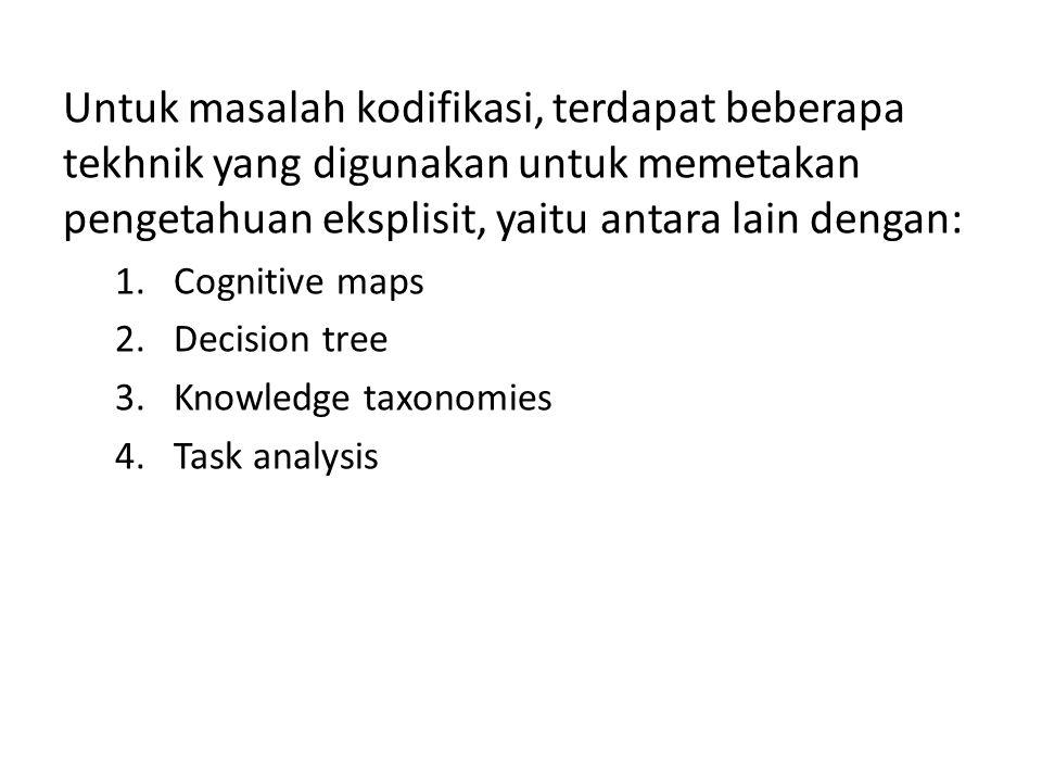 Untuk masalah kodifikasi, terdapat beberapa tekhnik yang digunakan untuk memetakan pengetahuan eksplisit, yaitu antara lain dengan: