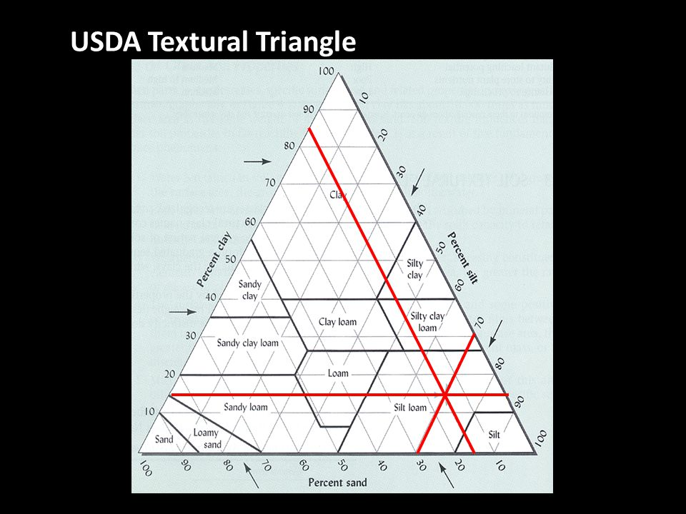 USDA Textural Triangle