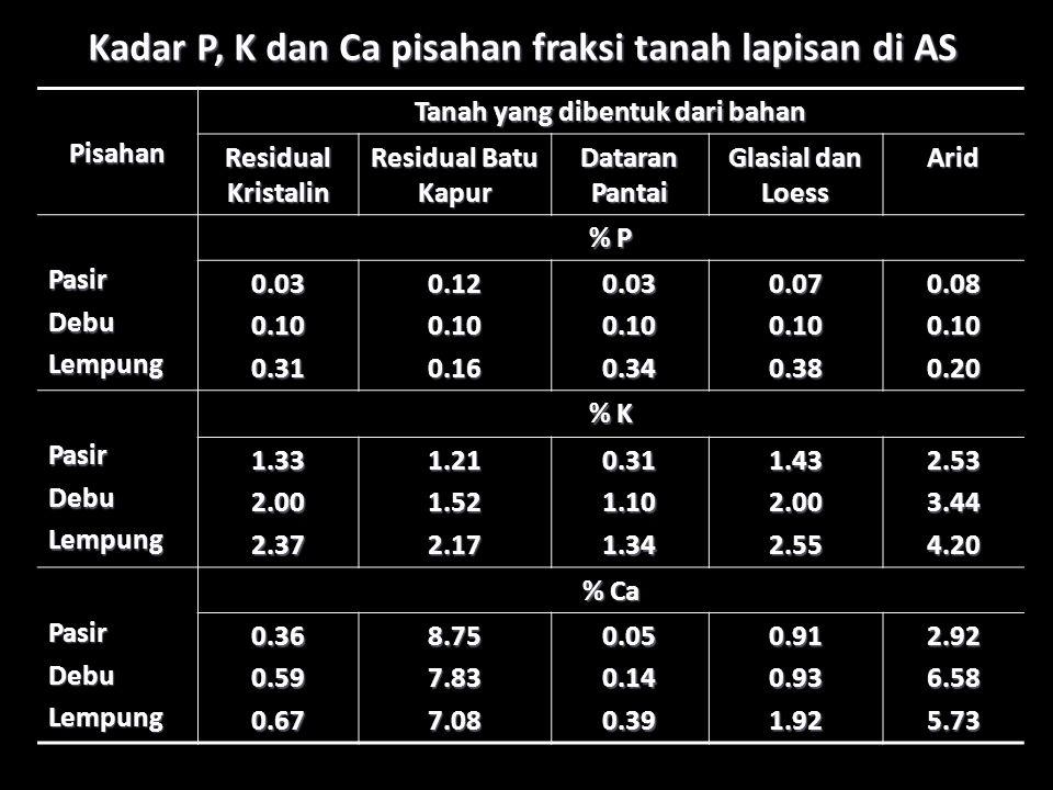 Kadar P, K dan Ca pisahan fraksi tanah lapisan di AS