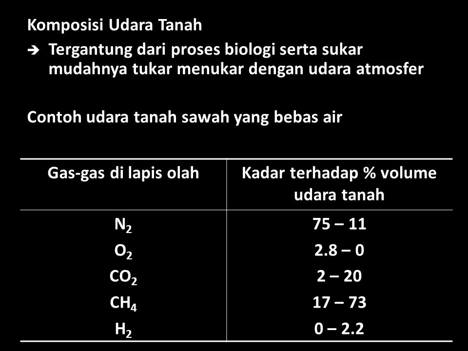 Kadar terhadap % volume udara tanah