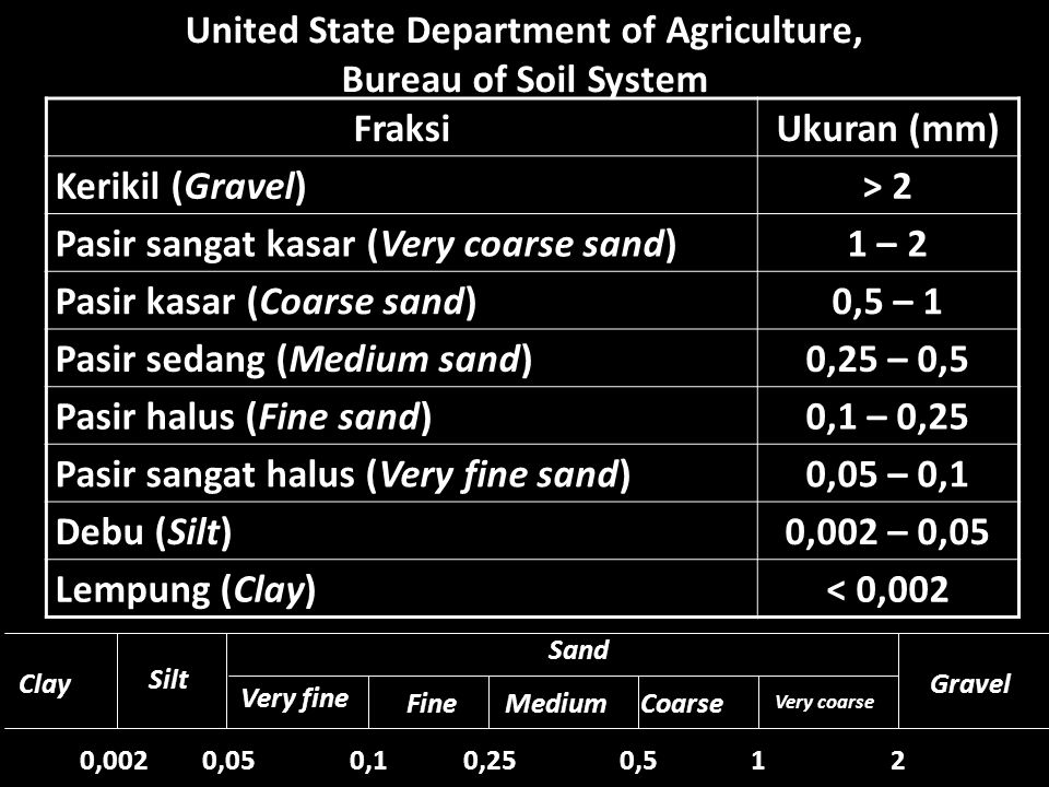 United State Department of Agriculture,