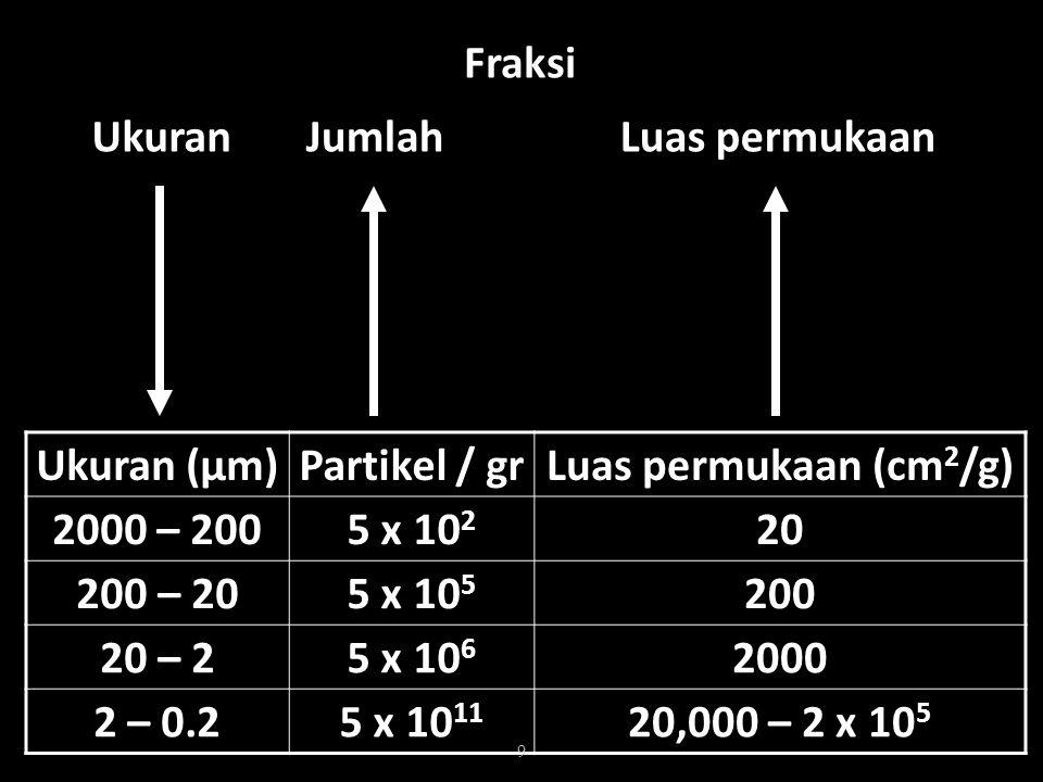 Fraksi Ukuran. Jumlah. Luas permukaan. Ukuran (μm) Partikel / gr. Luas permukaan (cm2/g) 2000 – 200.
