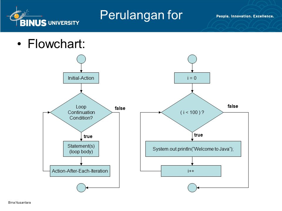 Perulangan for Flowchart: Initial-Action i = 0 Loop Continuation