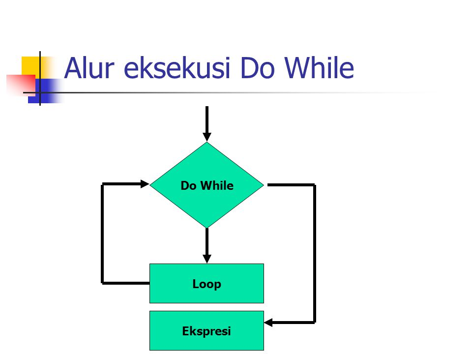 Alur eksekusi Do While Do While Loop Ekspresi