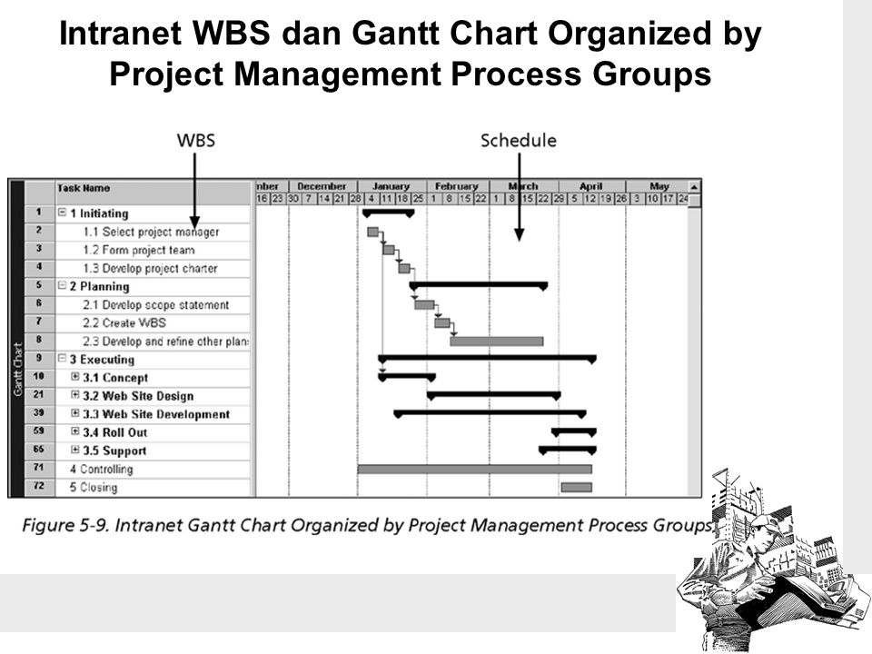 Intranet WBS dan Gantt Chart Organized by Project Management Process Groups
