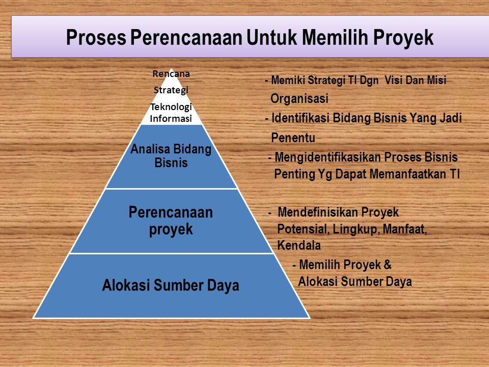 Proses Perencanaan Untuk Memilih Proyek