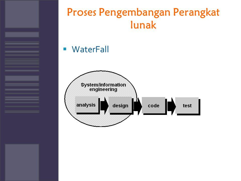 Proses Pengembangan Perangkat lunak