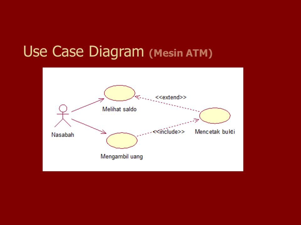 Use Case Diagram (Mesin ATM)