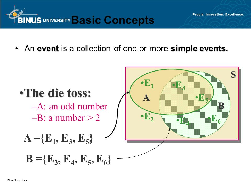 The die toss: Basic Concepts A ={E1, E3, E5} B ={E3, E4, E5, E6} S A B