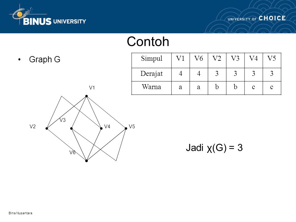 Contoh Jadi χ(G) = 3 Graph G Simpul V1 V6 V2 V3 V4 V5 Derajat 4 3