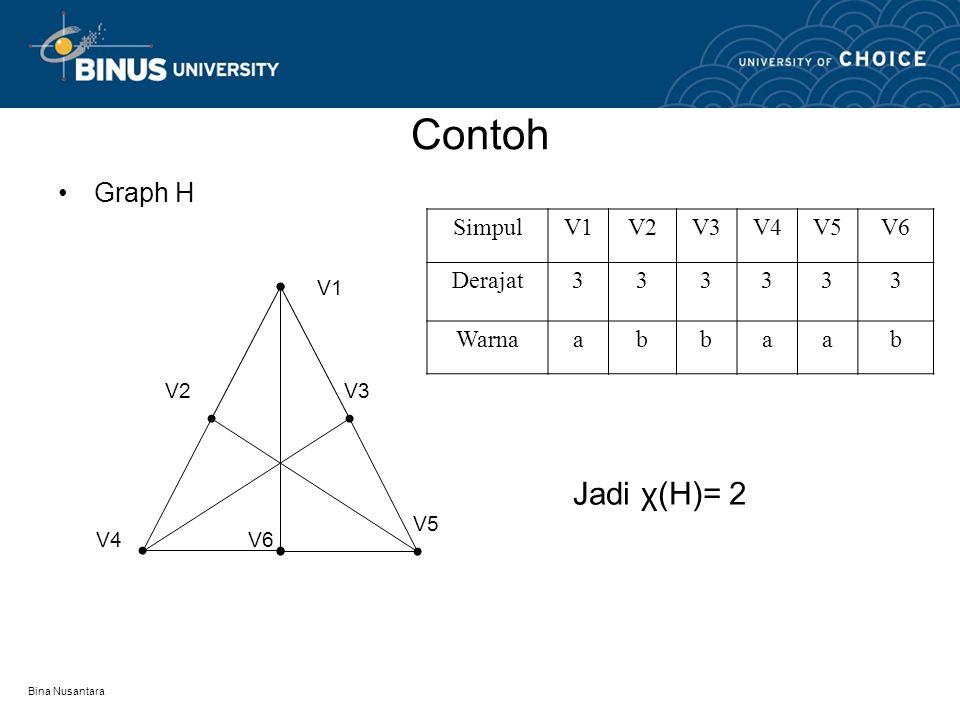 Contoh Jadi χ(H)= 2 Graph H Simpul V1 V2 V3 V4 V5 V6 Derajat 3 Warna a
