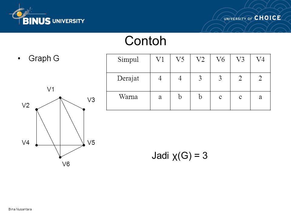 Contoh Jadi χ(G) = 3 Graph G Simpul V1 V5 V2 V6 V3 V4 Derajat 4 3 2