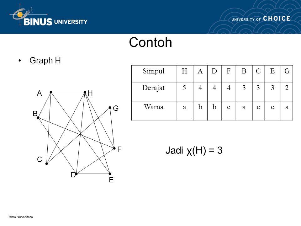Contoh Jadi χ(H) = 3 Graph H Simpul H A D F B C E G Derajat 5 4 3 2