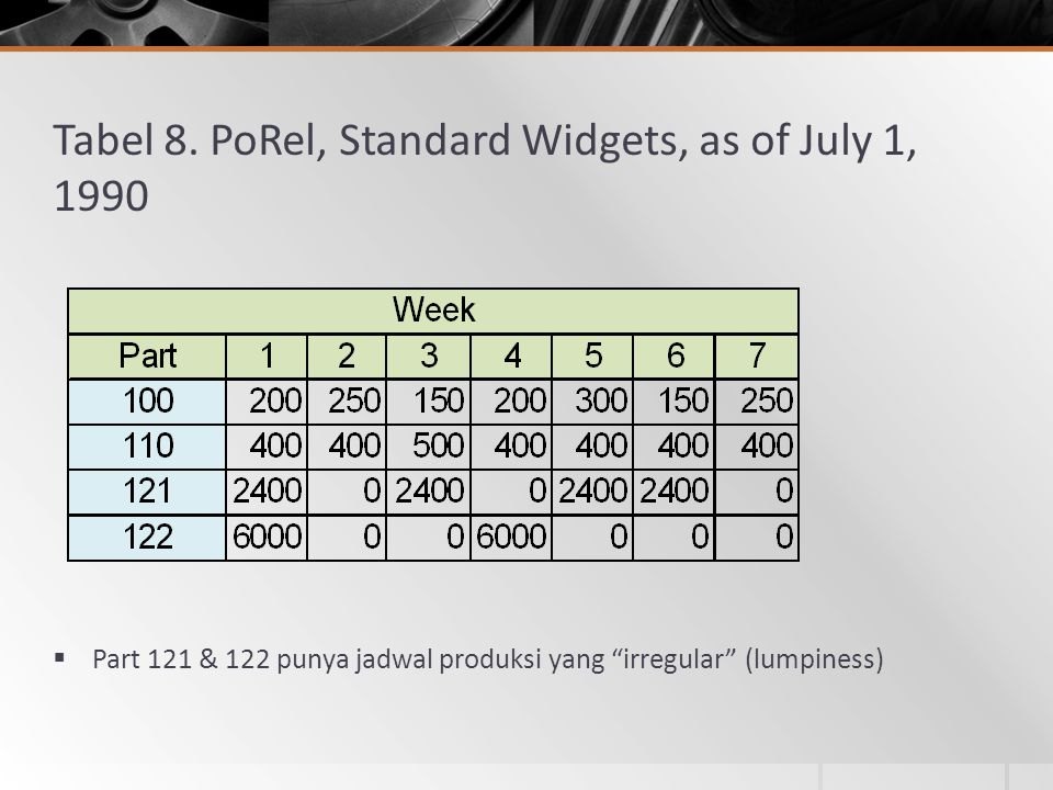Tabel 8. PoRel, Standard Widgets, as of July 1, 1990