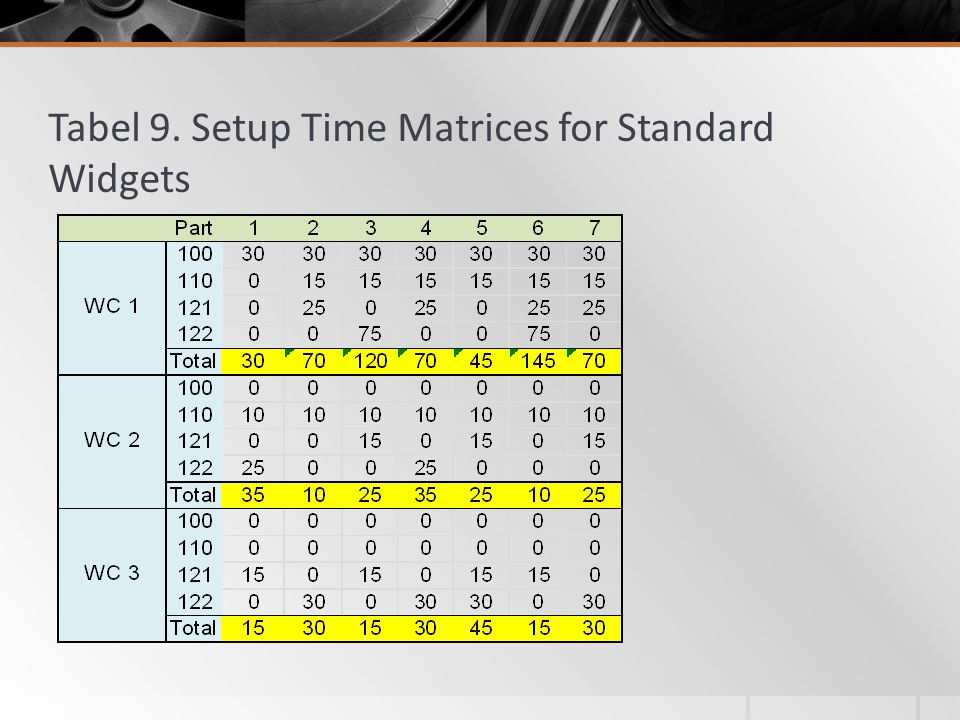 Tabel 9. Setup Time Matrices for Standard Widgets