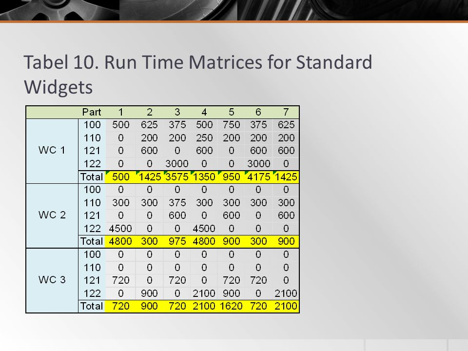 Tabel 10. Run Time Matrices for Standard Widgets