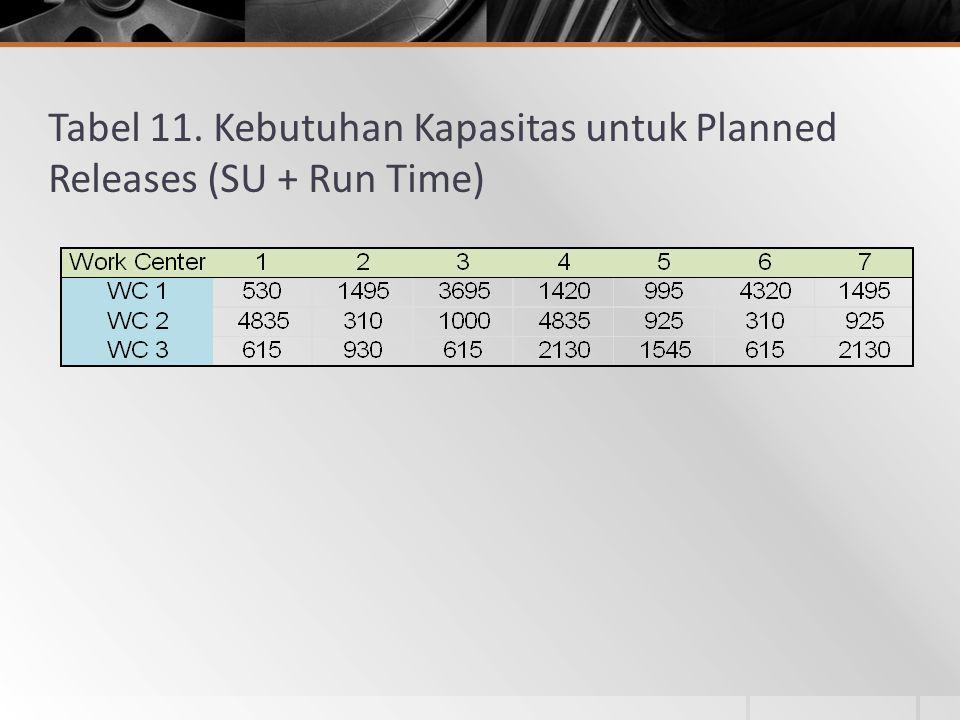 Tabel 11. Kebutuhan Kapasitas untuk Planned Releases (SU + Run Time)