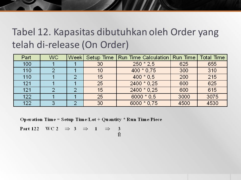 Tabel 12. Kapasitas dibutuhkan oleh Order yang telah di-release (On Order)