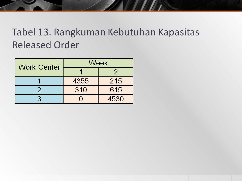 Tabel 13. Rangkuman Kebutuhan Kapasitas Released Order