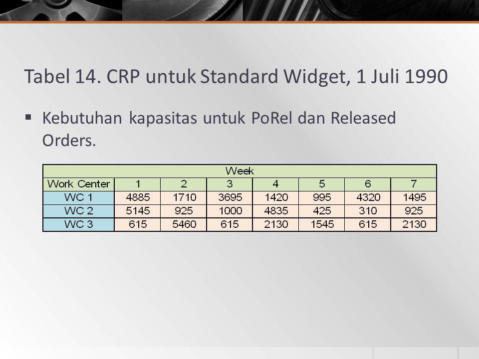 Tabel 14. CRP untuk Standard Widget, 1 Juli 1990