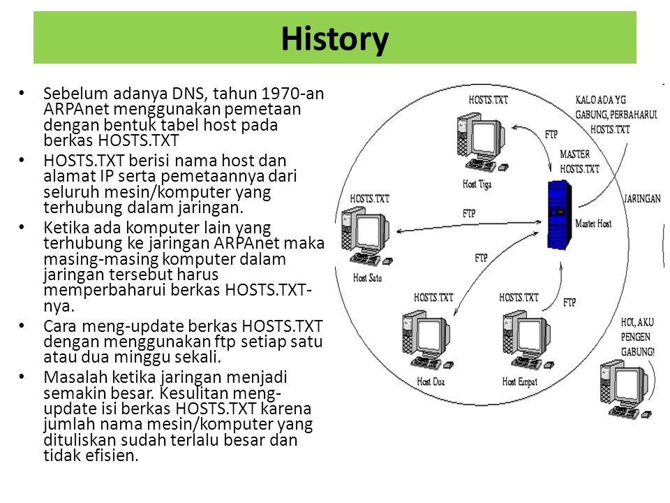 History Sebelum adanya DNS, tahun 1970-an ARPAnet menggunakan pemetaan dengan bentuk tabel host pada berkas HOSTS.TXT.