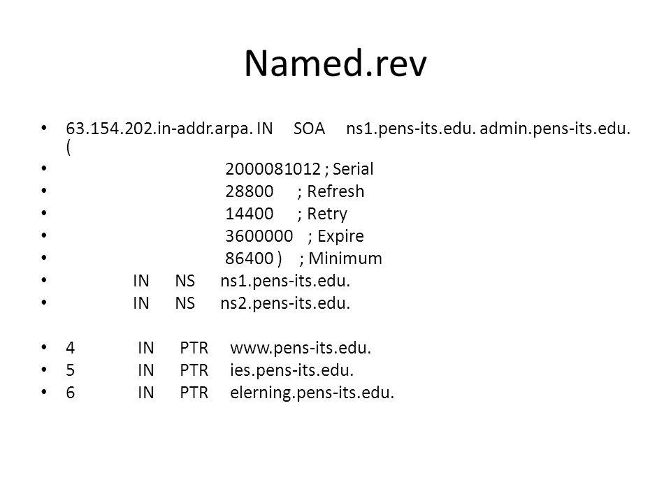 Named.rev 63.154.202.in-addr.arpa. IN SOA ns1.pens-its.edu. admin.pens-its.edu. ( 2000081012 ; Serial.