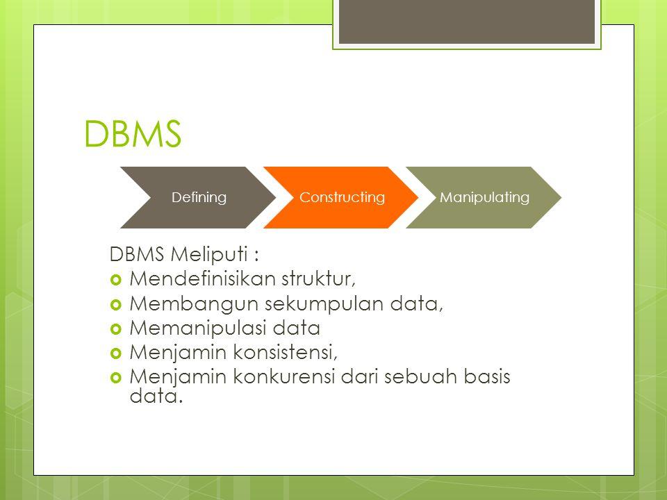 DBMS DBMS Meliputi : Mendefinisikan struktur,