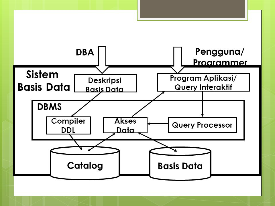 Sistem DBA Pengguna/ Programmer DBMS Catalog Basis Data